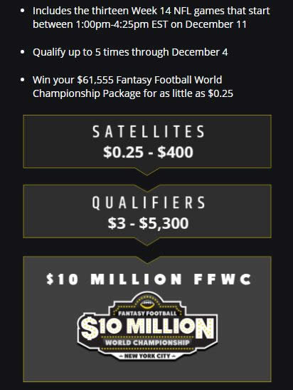 Details of DraftKings FFWC